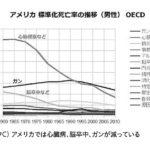 ガン死者、日本だけ、なぜ増える……?欧米はガン、心臓病、脳卒中が急減